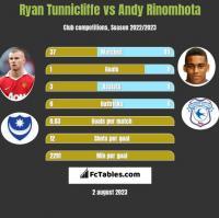Ryan Tunnicliffe vs Andy Rinomhota h2h player stats