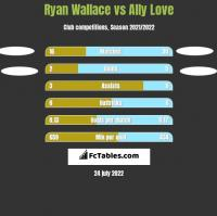 Ryan Wallace vs Ally Love h2h player stats