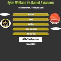 Ryan Wallace vs Daniel Swanson h2h player stats