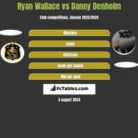 Ryan Wallace vs Danny Denholm h2h player stats