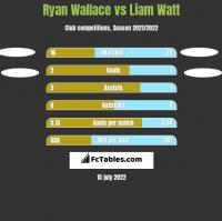Ryan Wallace vs Liam Watt h2h player stats