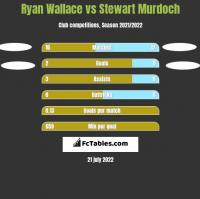 Ryan Wallace vs Stewart Murdoch h2h player stats