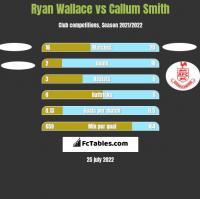 Ryan Wallace vs Callum Smith h2h player stats