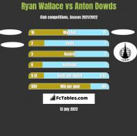 Ryan Wallace vs Anton Dowds h2h player stats