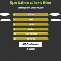 Ryan Wallace vs Lewis Baker h2h player stats