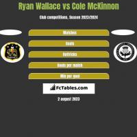 Ryan Wallace vs Cole McKinnon h2h player stats