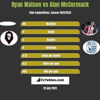 Ryan Watson vs Alan McCormack h2h player stats