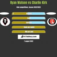 Ryan Watson vs Charlie Kirk h2h player stats