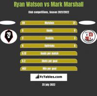 Ryan Watson vs Mark Marshall h2h player stats