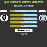 Ryan Watson vs Matthew Warburton h2h player stats