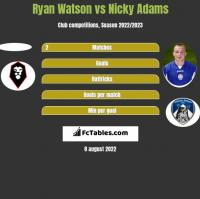 Ryan Watson vs Nicky Adams h2h player stats