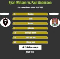 Ryan Watson vs Paul Anderson h2h player stats