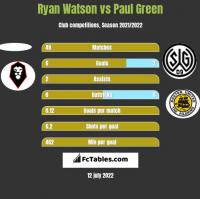 Ryan Watson vs Paul Green h2h player stats