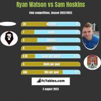 Ryan Watson vs Sam Hoskins h2h player stats