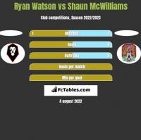 Ryan Watson vs Shaun McWilliams h2h player stats