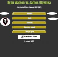 Ryan Watson vs James Olayinka h2h player stats