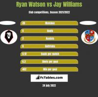 Ryan Watson vs Jay Williams h2h player stats