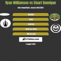 Ryan Williamson vs Stuart Bannigan h2h player stats