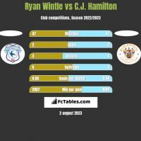 Ryan Wintle vs C.J. Hamilton h2h player stats