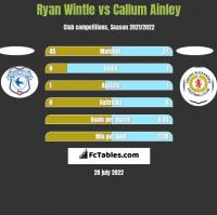 Ryan Wintle vs Callum Ainley h2h player stats