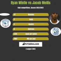 Ryan Wintle vs Jacob Mellis h2h player stats