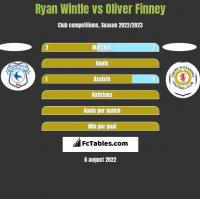 Ryan Wintle vs Oliver Finney h2h player stats