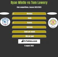 Ryan Wintle vs Tom Lowery h2h player stats