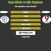 Ryan Wintle vs Ellis Chapman h2h player stats
