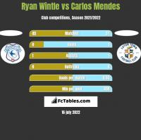 Ryan Wintle vs Carlos Mendes h2h player stats