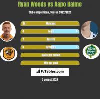 Ryan Woods vs Aapo Halme h2h player stats