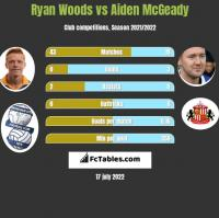 Ryan Woods vs Aiden McGeady h2h player stats