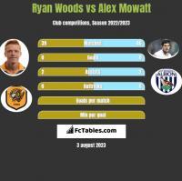 Ryan Woods vs Alex Mowatt h2h player stats