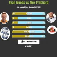 Ryan Woods vs Alex Pritchard h2h player stats