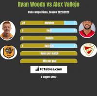 Ryan Woods vs Alex Vallejo h2h player stats