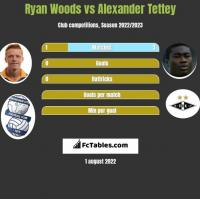 Ryan Woods vs Alexander Tettey h2h player stats