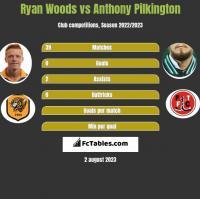 Ryan Woods vs Anthony Pilkington h2h player stats