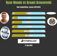 Ryan Woods vs Arnaut Groeneveld h2h player stats