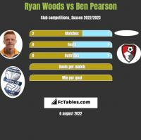 Ryan Woods vs Ben Pearson h2h player stats
