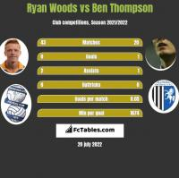 Ryan Woods vs Ben Thompson h2h player stats