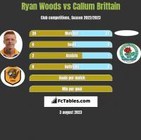 Ryan Woods vs Callum Brittain h2h player stats