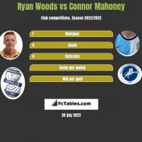 Ryan Woods vs Connor Mahoney h2h player stats