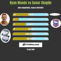 Ryan Woods vs Conor Chaplin h2h player stats