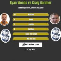 Ryan Woods vs Craig Gardner h2h player stats