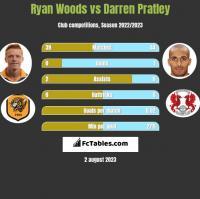 Ryan Woods vs Darren Pratley h2h player stats