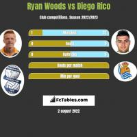 Ryan Woods vs Diego Rico h2h player stats
