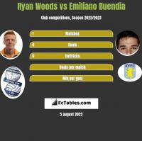 Ryan Woods vs Emiliano Buendia h2h player stats