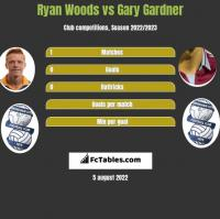 Ryan Woods vs Gary Gardner h2h player stats