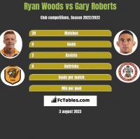 Ryan Woods vs Gary Roberts h2h player stats