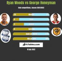 Ryan Woods vs George Honeyman h2h player stats
