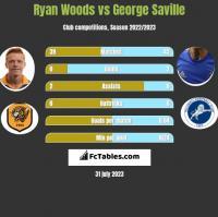 Ryan Woods vs George Saville h2h player stats